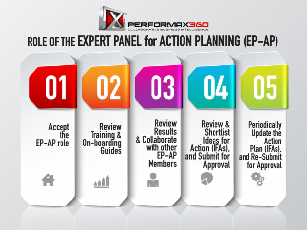 Role of Expert Panel for Action Planning (EP-AP) course image