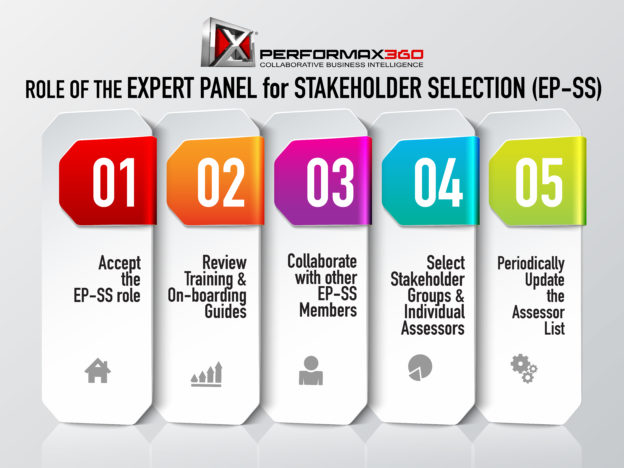 Role of Expert Panel for Stakeholder Selection (EP-SS) course image